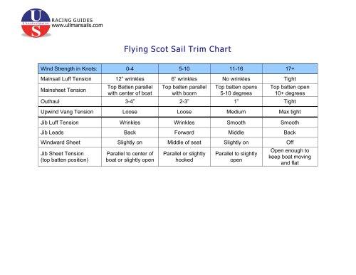 Flying Scot Sail Trim