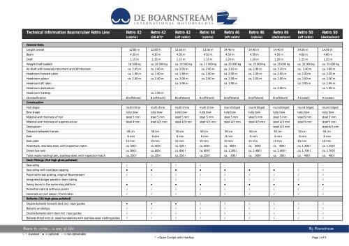 Technical Information Boarncruiser Retro Line