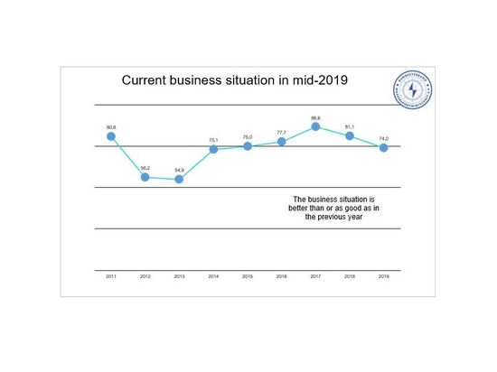 Der Wassersportmarkt 2019 bleibt stabil