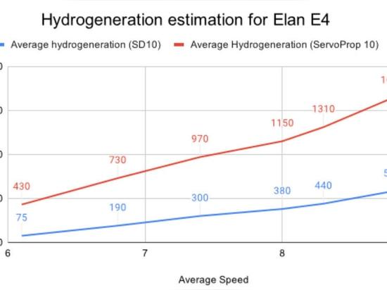 GRAFIK 1: Elan E4 Stromerzeugungsprognose