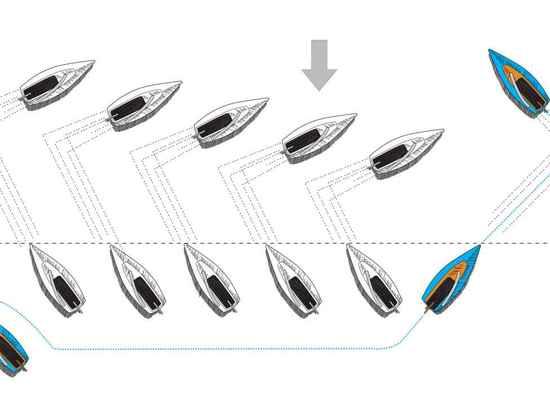 Diagramm 3: Die Vorkaufsdes ausganges Zeiten häufig, ist ein schneller Ausgang besser als ein später Ausgang, besonders wenn Sie? Reüberzeugtes die umgebenden Boote hält ihren Kurs in einem vorteil...