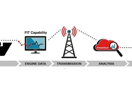 PrevenTech® Marine : Die integrierte digitale Lösung von Cummins für ein umfassendes Equipment Health Management, die ab Mitte 2021 für Schiffsanwendungen in ganz Nordamerika verfügbar ist.