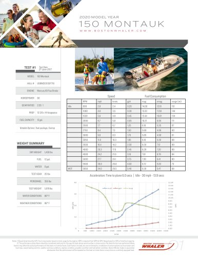 150-MONTAUK-2020-PERFORMANCE-DATA
