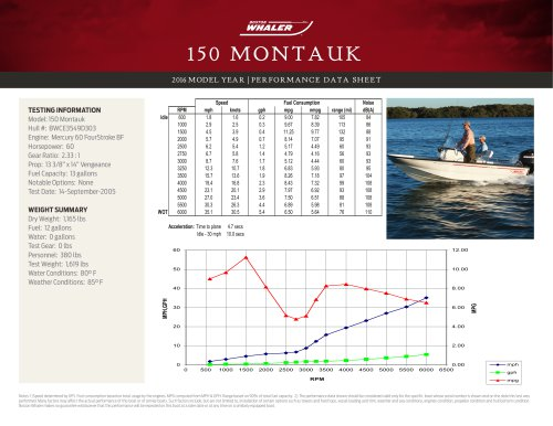 150 MONTAUK PERFORMANCE DATA SHEET 2016
