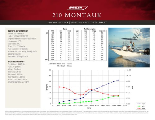 210 MONTAUK PERFORMANCE DATA SHEET 2016