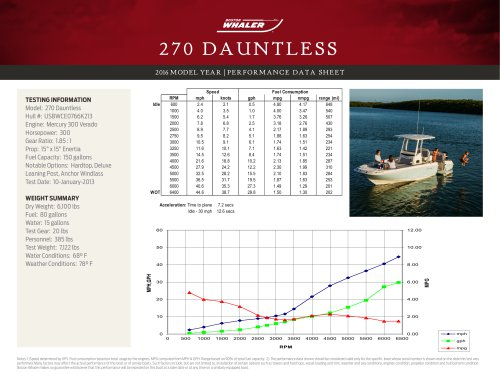 270 DAUNTLESS PERFORMANCE DATA SHEET 2016