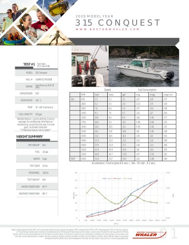 315-CONQUEST-PILOTHOUSE-2020-PERFORMANCE-DATA