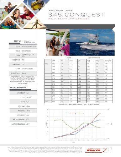 345-CONQUEST-PILOTHOUSE-2020-PERFORMANCE-DATA