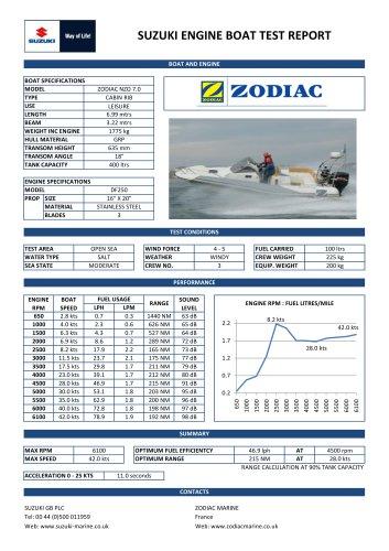 Zodiac NZO 7.0