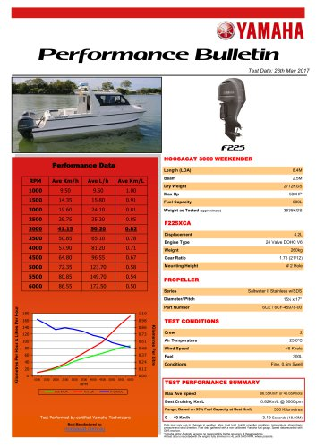 Performance Bulletin
