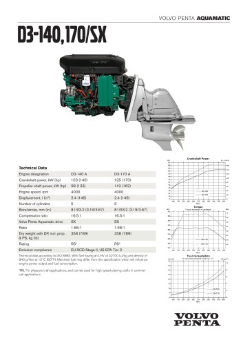 D3-140,170/SX