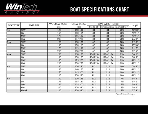 Boat specification chart