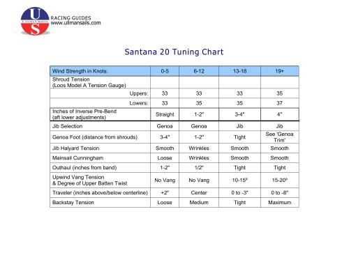 Santana 20 Tuning Chart