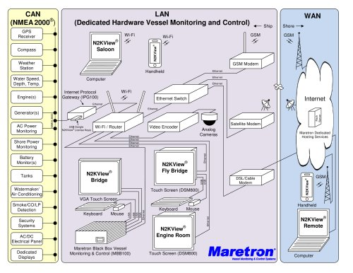 Maretron Vessel Monitoring Diagram