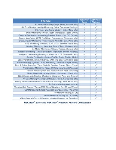 N2KView Basic vs Platinum Feature Comparison
